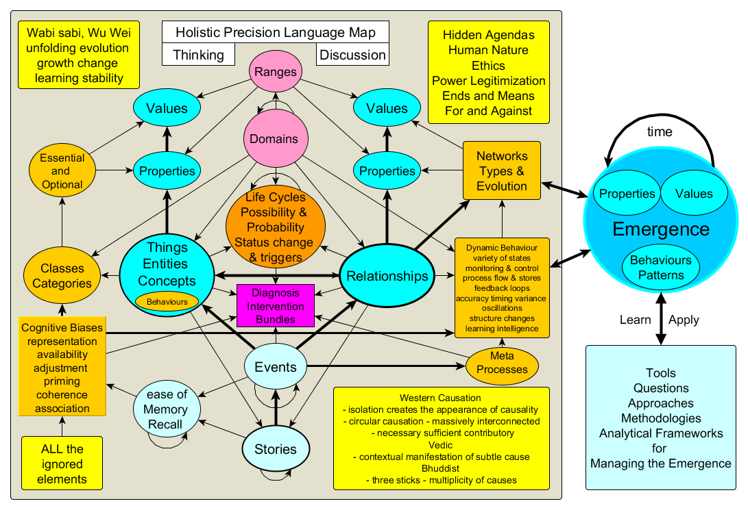 holistic precision language model